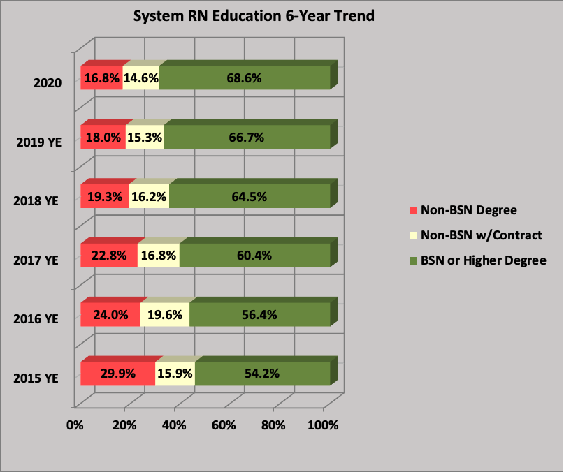 System RN Education 6-Year Trend